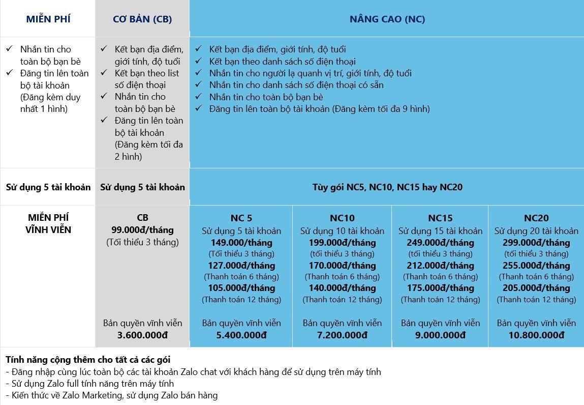 Bảng giá phần mềm Zalo Pro