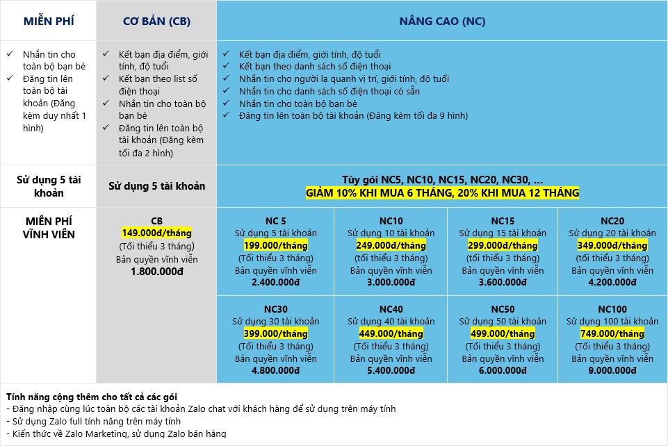 Thay đổi bảng giá Zalo Pro từ ngày 16/01/2017