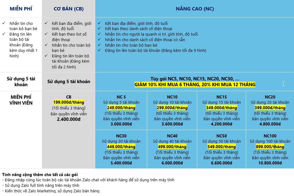 Thông báo: Thay đổi bảng giá từ ngày 1/4/2017 và gia hạn chương trình khuyến mãi nhân đôi thời gian sử dụng