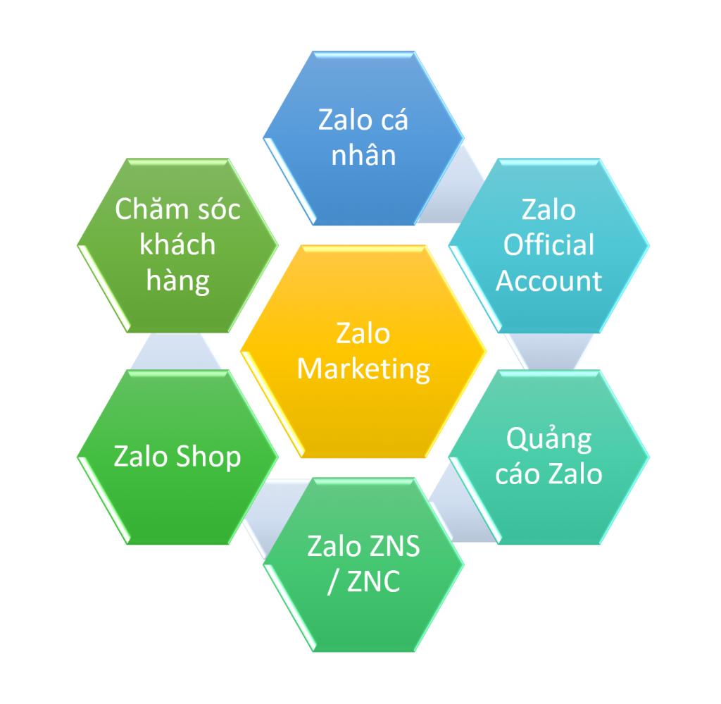 Có nhiều công cụ trong Zalo Marketing